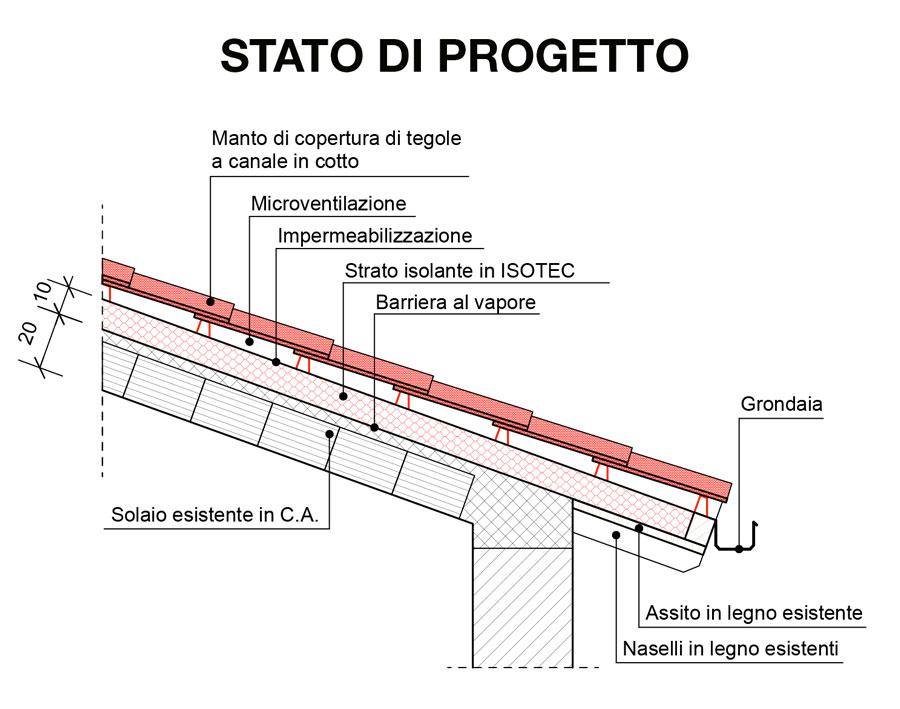 Tettitaliani isotec festeggia i suoi 30 anni partecipa for Tettoia inclinata del tetto